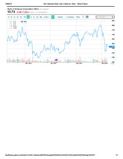 BAC Interactive Stock Chart _ Yahoo! Inc