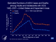 HIV Surveillance Incidence Prevalence for Posting