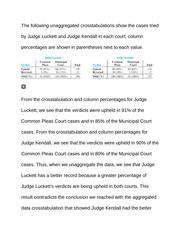 The following unaggregated crosstabulations show the cases tried by Judge Luckett and Judge Kendall