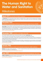 human_right_to_water_and_sanitation_milestones