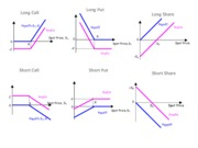 Options payoffs diagrams