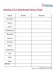 2 Nutritionalterms Activity Nutritional Terms Chart Category Definition Importance Serving Size Calories Total Fat Unsaturated Saturated