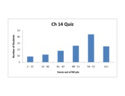 Ch14_exam_distribution