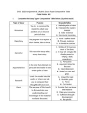 ESSAY_TYPES_COMPARATIVE_TABLE_ASSIGNMENT_6.1