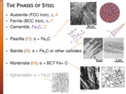 MECH2410 - L21 - Heat Treament of Steel - II.pdf