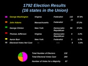 1792-1800ElectionResults