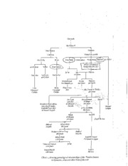 Quraysh genealogy