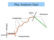 Play Analysis Chart