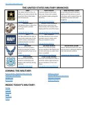 Military_Branches (1).pdf
