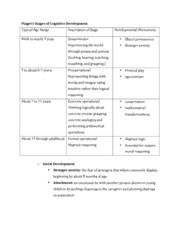 PSY 3369  Piaget's Stages of Cognitive Development NOTES