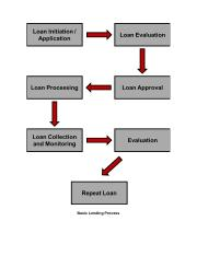 Basic Lending Process edited .docx