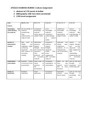 ATS2224 MARKING RUBRIC Culture assignment.docx