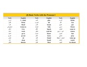 (8) Verbs with the Pronouns 1