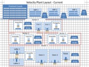 7-171 - Velocity Plant Layout-Current