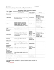 Unit 3 - 340 Neuroscience, Conceptual Frameworks, and Psychological Theories