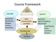 DHE462 history of the near environment II Course Framework