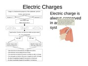 Electric Charges and Electric Field