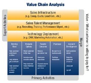 Class Notes Value Chain Analysis