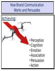 Class Notes E How Brand Communication Works and Persuades.ppt