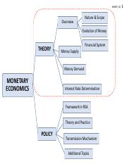 L3_SLIDES_The Financial System.pdf