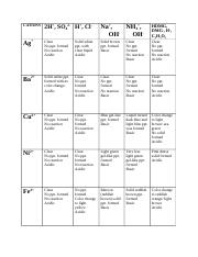 CHE-110 Experiment 8 Cations Table