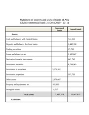Statement of sources and Uses of funds of Abu Dhabi commercial bank