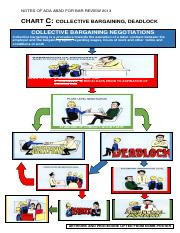 CHART C COLLECTIVE BARGAINING NEGOTIATIONS AND DEADLOCK REV