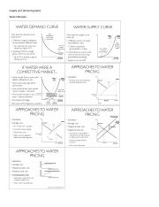 Supply and demand graphs.pdf