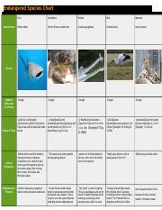 Endangered Species Chart by shaily gowens 608.docx