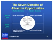 451 The Seven Domains of Attractive Opportunities