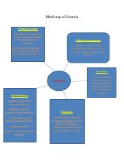 Mind map of Gastritis.docx