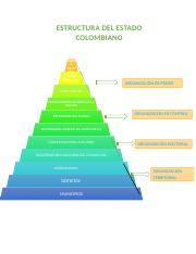 Piramide Docx Estructura Del Estado Colombiano Ram A Ejecu