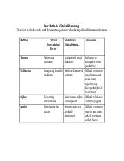 Four Methods of Ethical Reasoning