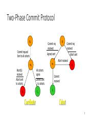 Chapter_9_Two_Phase_Commit_Protocol.pdf