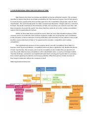 2.0 Organizational structure.docx