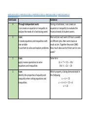 Unit 2, Part A Scale - Solving Equations and Inequalities.pdf