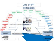 Lecture 03 ARC of PR Principles