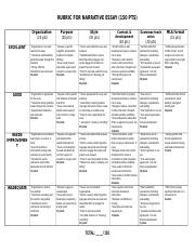 Narrative rubric