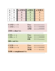 Study Guide on Logical Operators