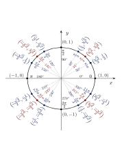 640px-Unit_circle_angles_color.svg.png