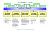 135 Taxonomy of a Project