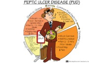 Peptic Ulcer Disease mnemonic notes