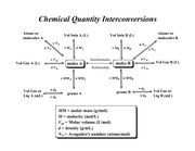 Chemical_Q_Interconversion