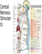 Central Nervous Stimulants.pptx