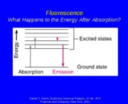 Lecture 31. Fluorescence