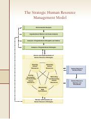 The Strategic HR Planning Model