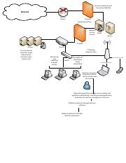 Concept Map 3 Security.pdf