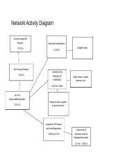 Network Activity Diagram.docx