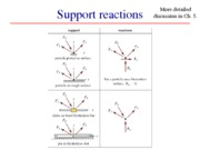 0923 Sec. 3.2 + support reactions