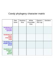candy_phylo_characters_Sp16